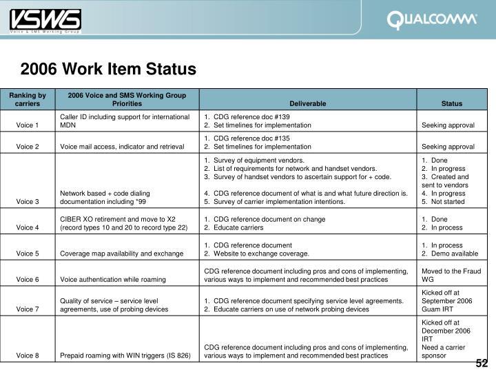 2006 Work Item Status