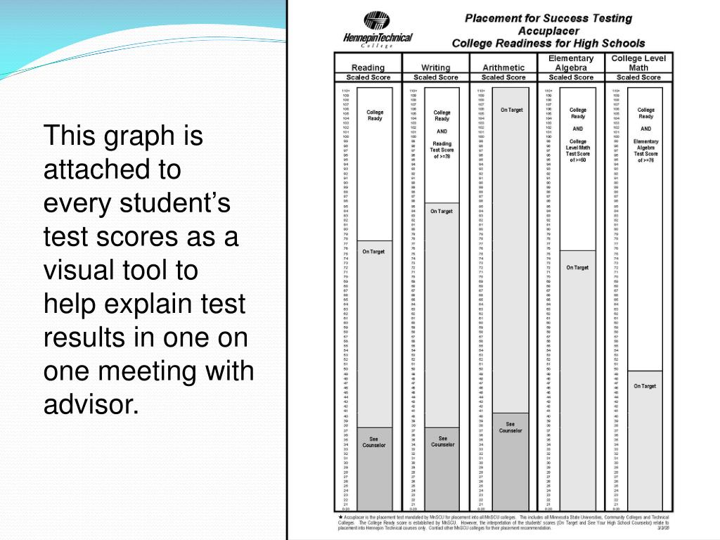This graph is attached to every student's test scores as a visual tool to help explain test results in one on one meeting with advisor.