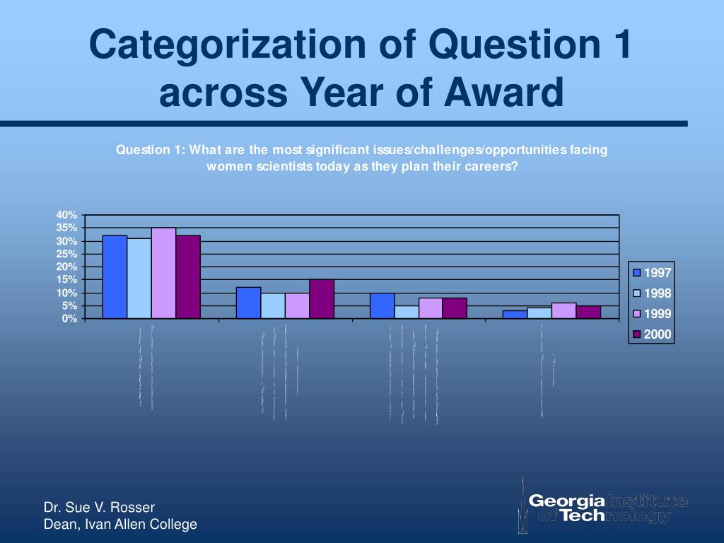 Categorization of Question 1 across Year of Award