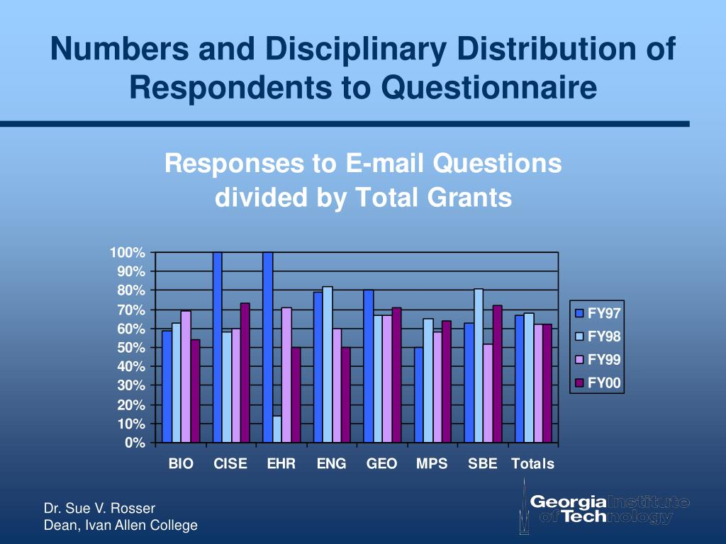 Numbers and Disciplinary Distribution of Respondents to Questionnaire