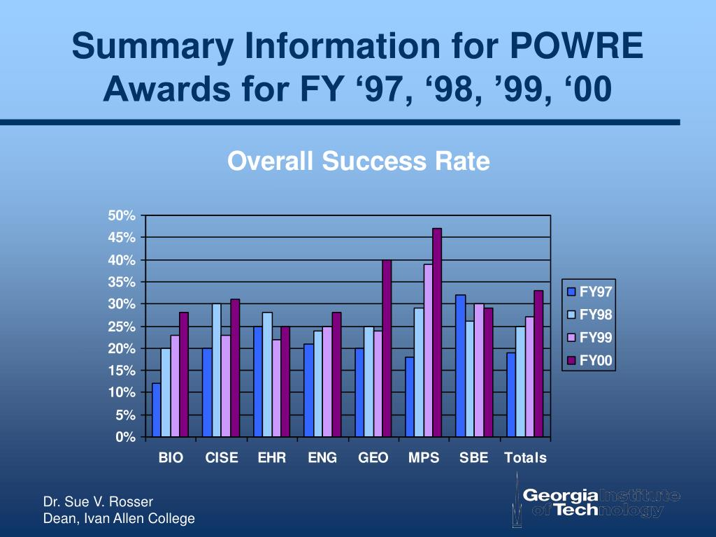 Summary Information for POWRE Awards for FY '97, '98, '99, '00