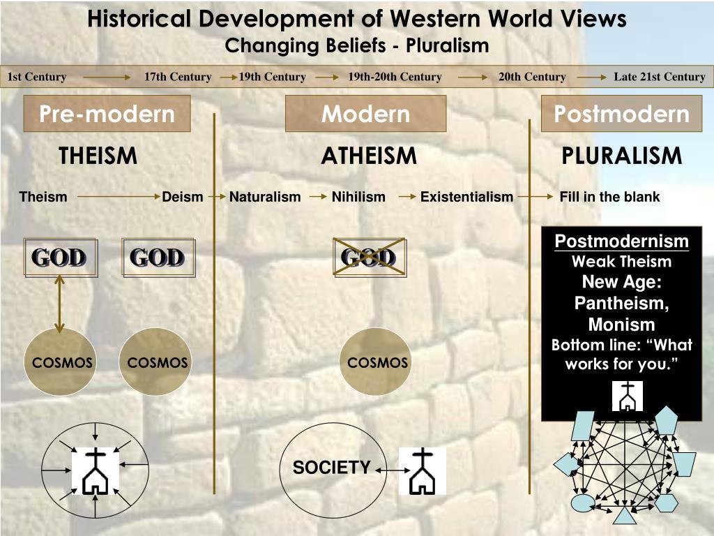 Historical Development of Western World Views