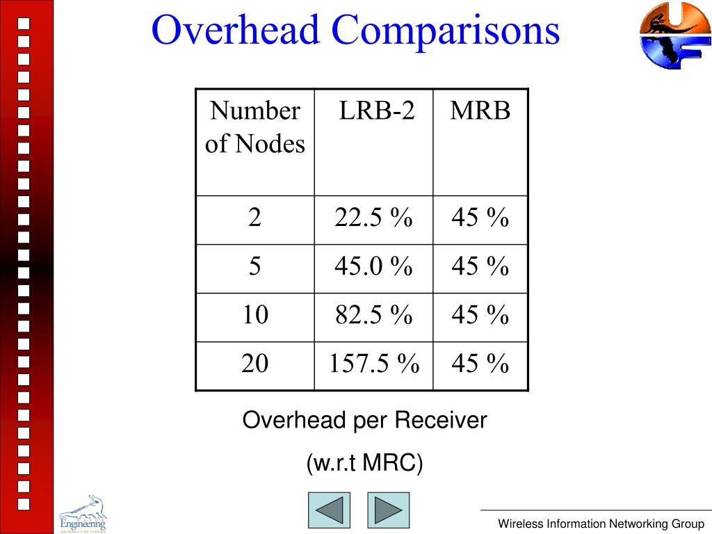 Overhead Comparisons
