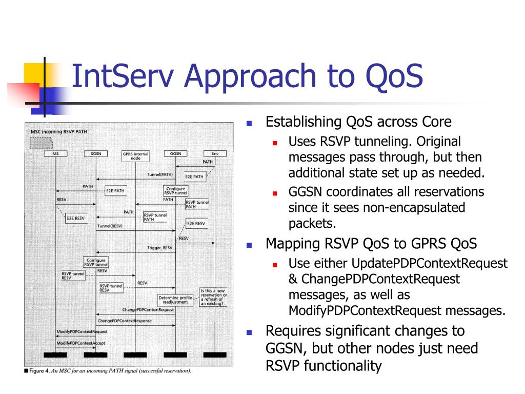 IntServ Approach to QoS