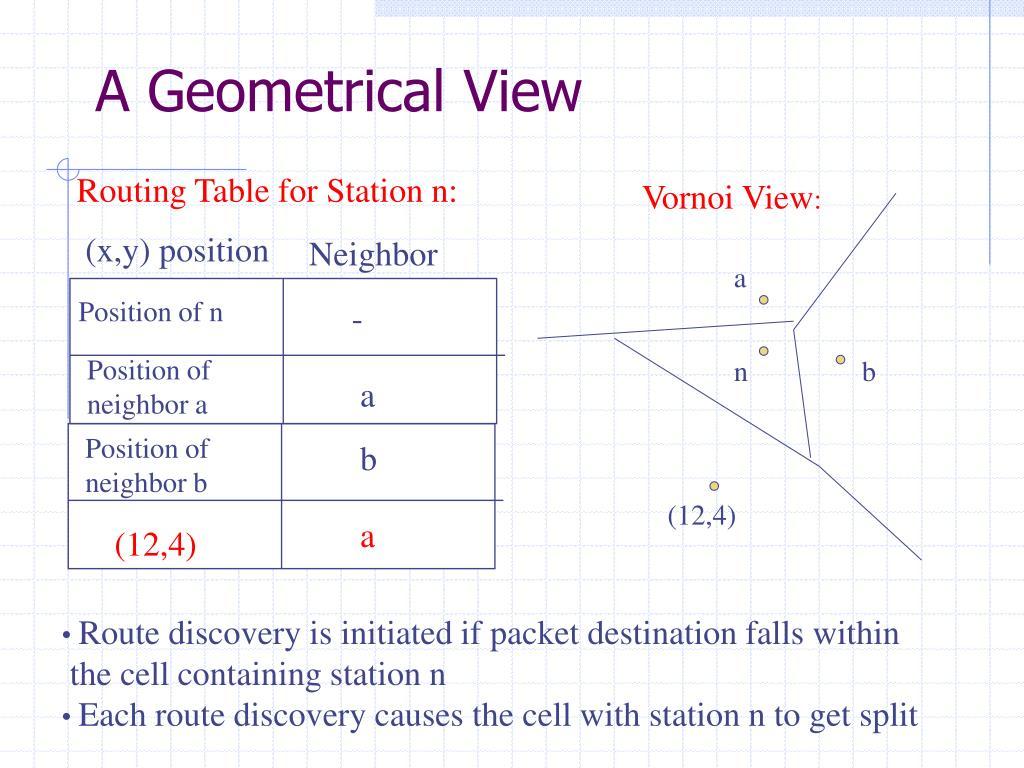 A Geometrical View