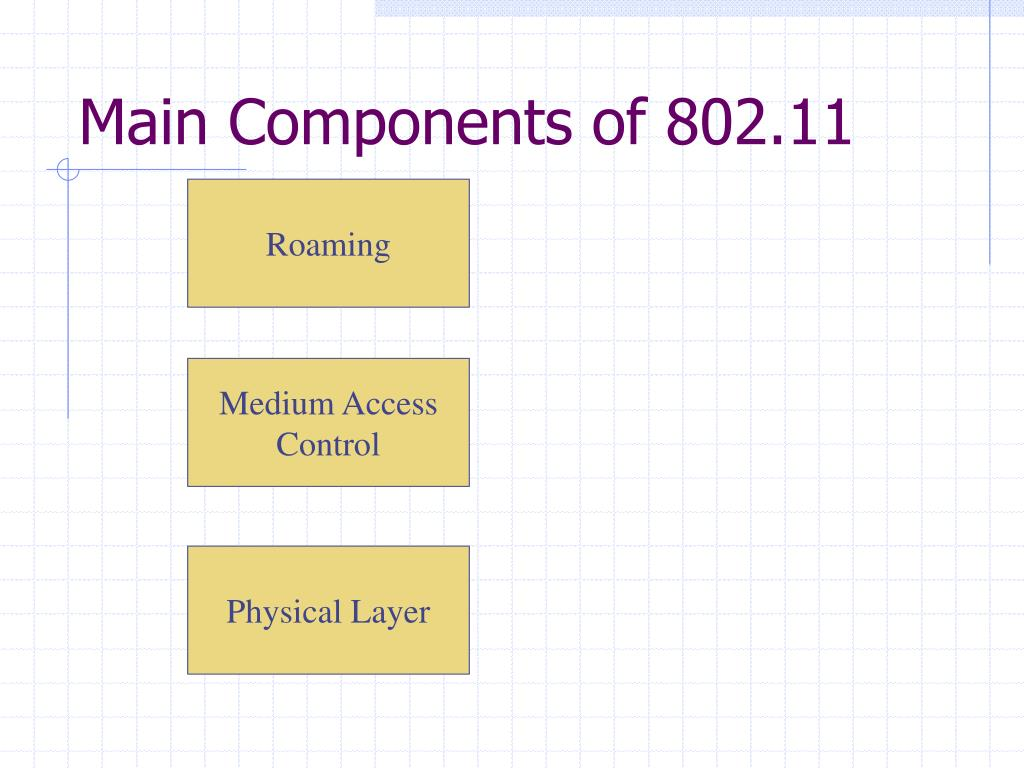 Main Components of 802.11
