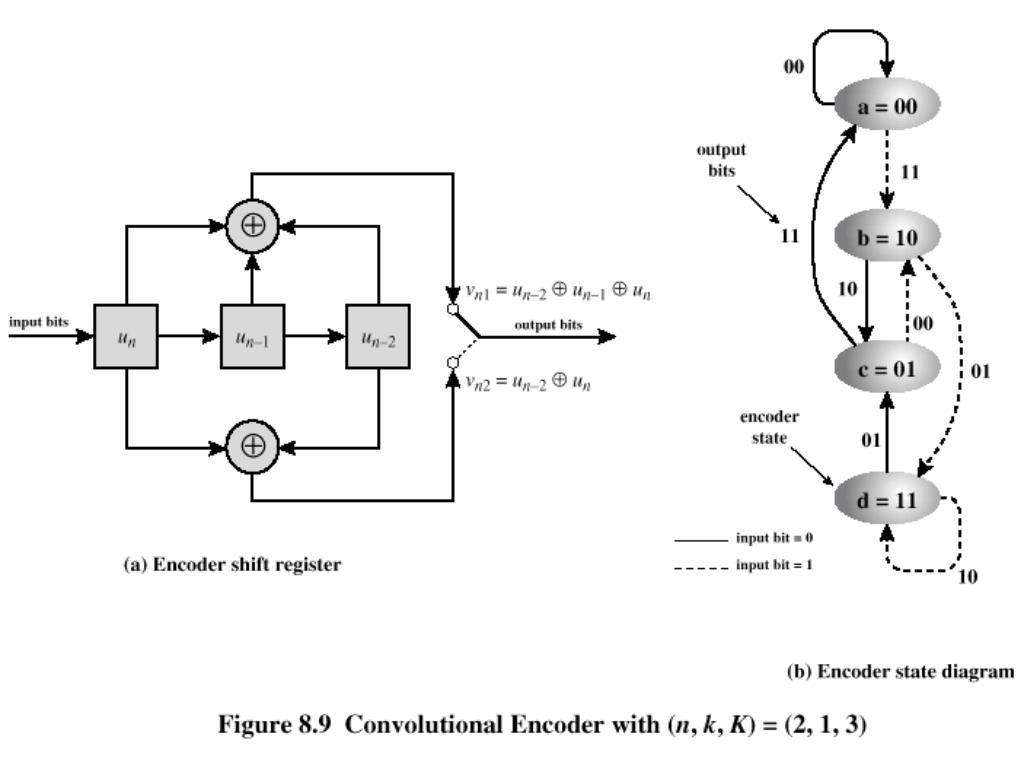 Convolutional Encoder