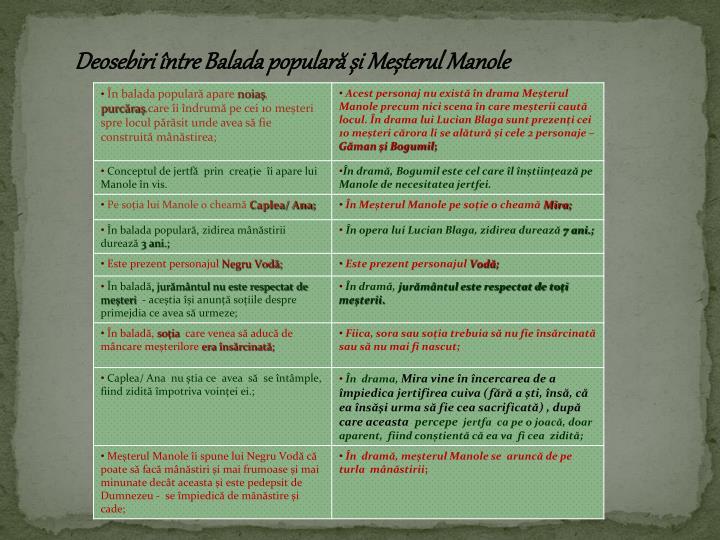 Deosebiri între Balada populară și Meșterul Manole