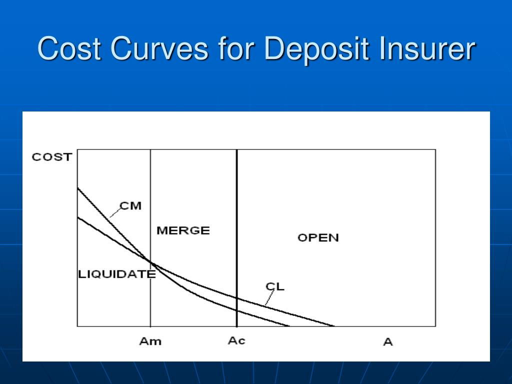 Cost Curves for Deposit Insurer