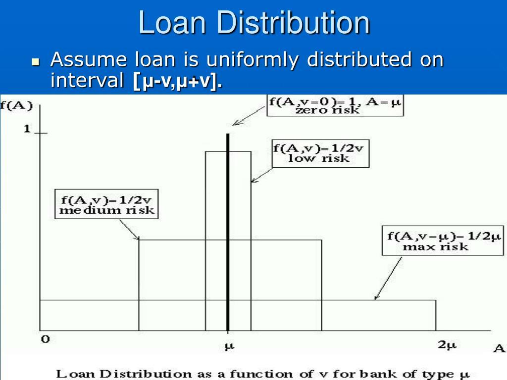 Loan Distribution
