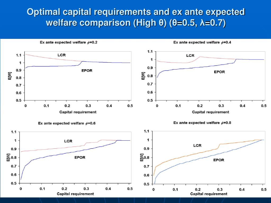 Optimal capital requirements and ex ante expected welfare comparison (High