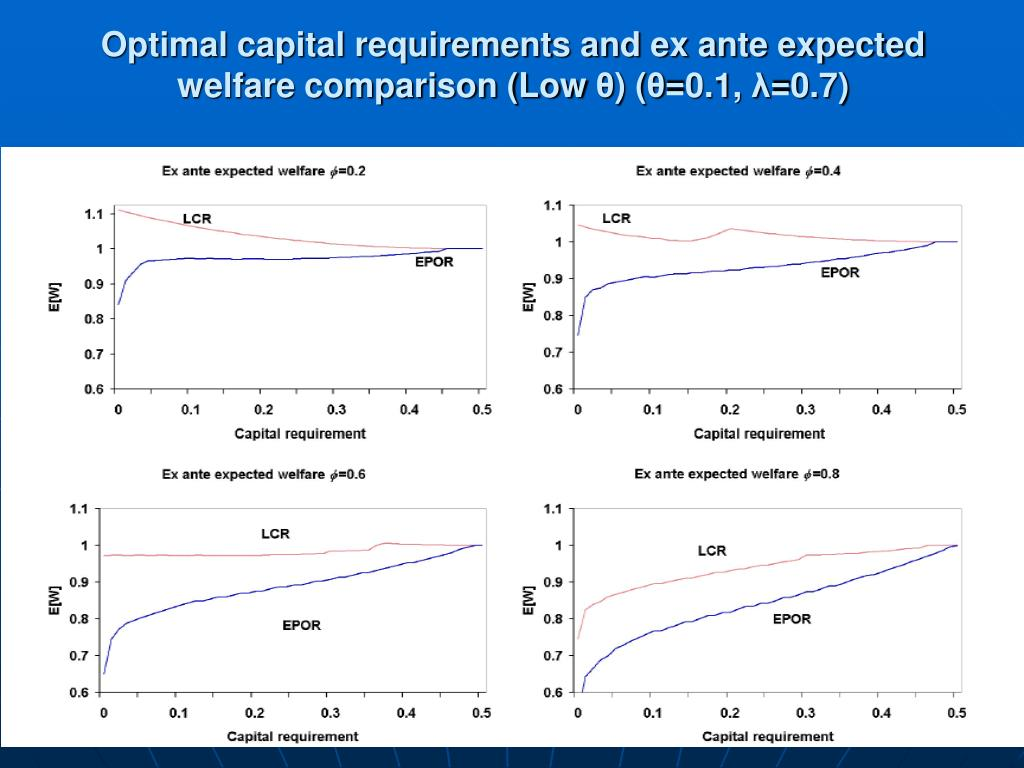 Optimal capital requirements and ex ante expected welfare comparison (Low