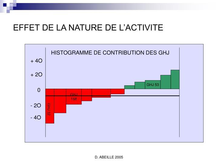 HISTOGRAMME DE CONTRIBUTION DES GHJ