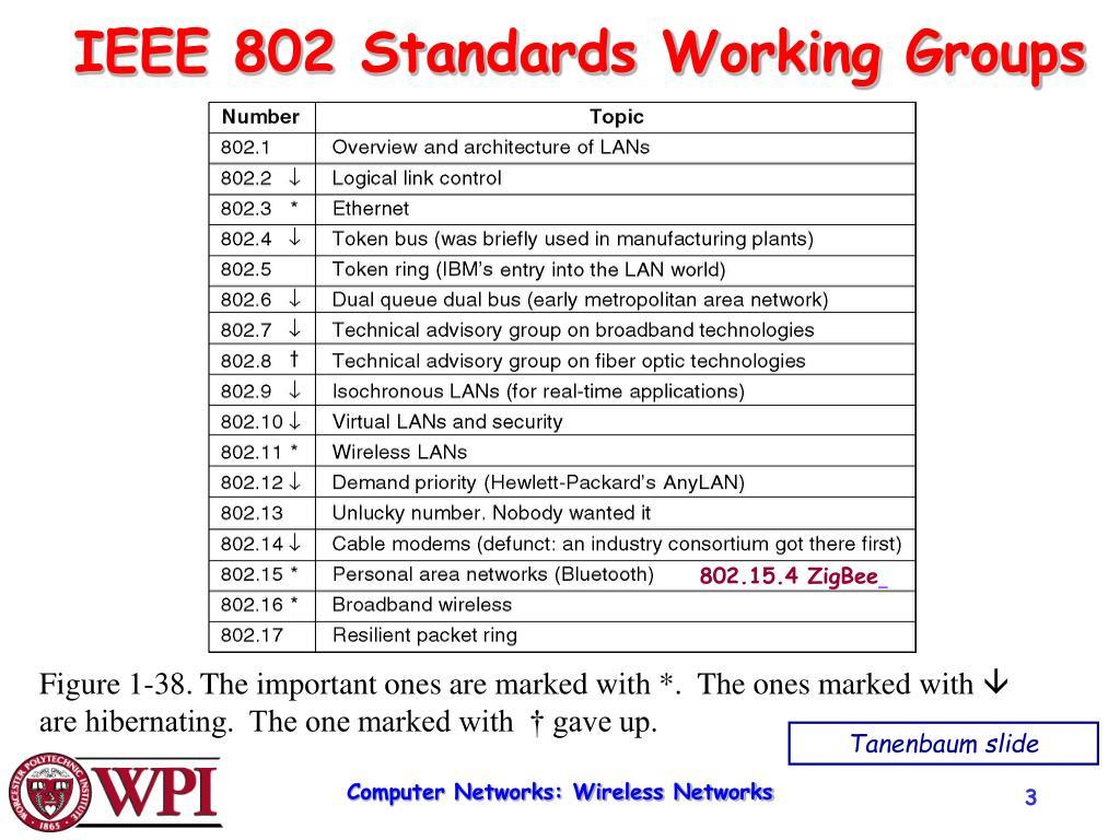 IEEE 802 Standards Working Groups