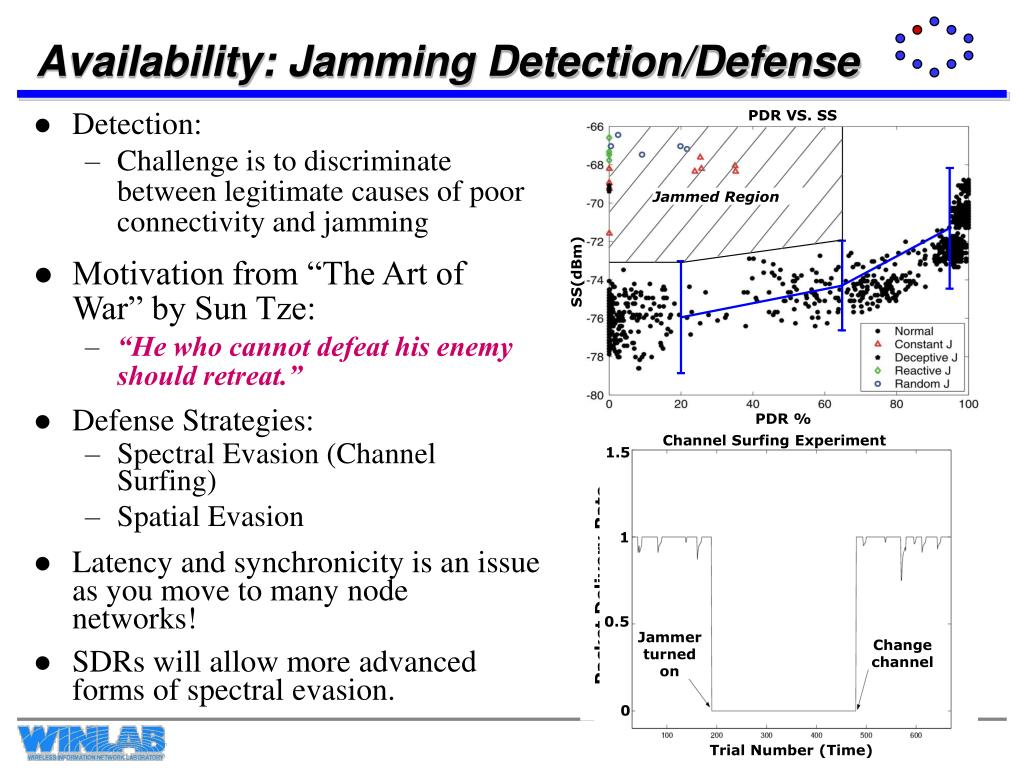 Availability: Jamming Detection/Defense