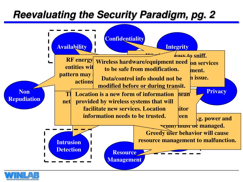 Reevaluating the Security Paradigm, pg. 2