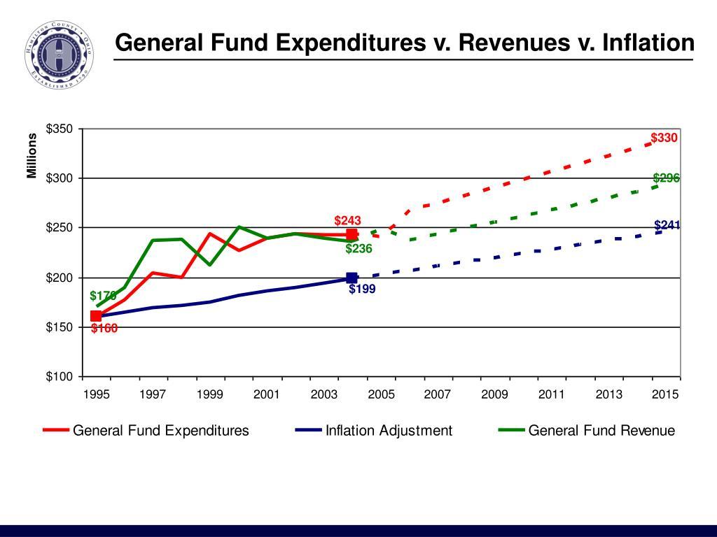 General Fund Expenditures v. Revenues v. Inflation