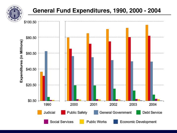 General Fund Expenditures, 1990, 2000 - 2004