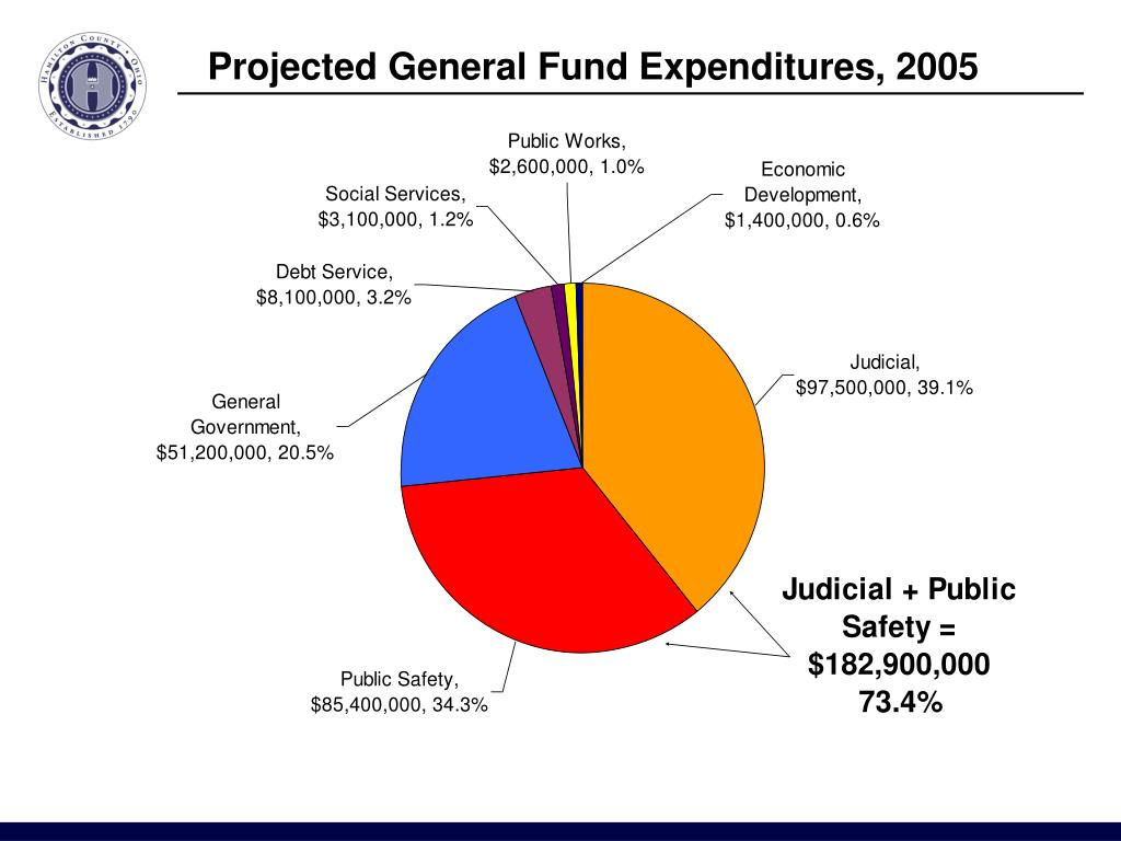 Projected General Fund Expenditures, 2005