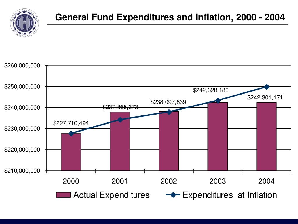 General Fund Expenditures and Inflation, 2000 - 2004