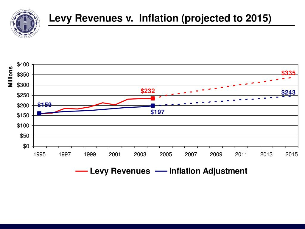 Levy Revenues v.  Inflation (projected to 2015)