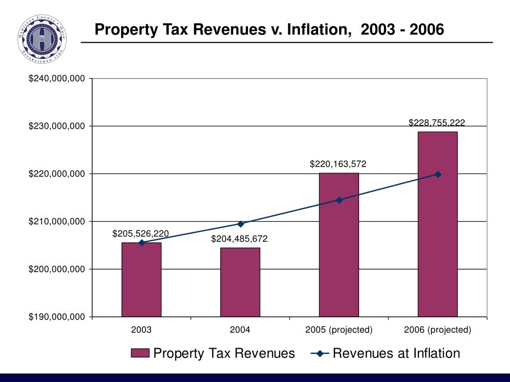 Property Tax Revenues v. Inflation,  2003 - 2006