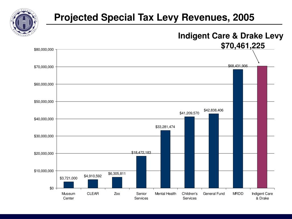 Projected Special Tax Levy Revenues, 2005