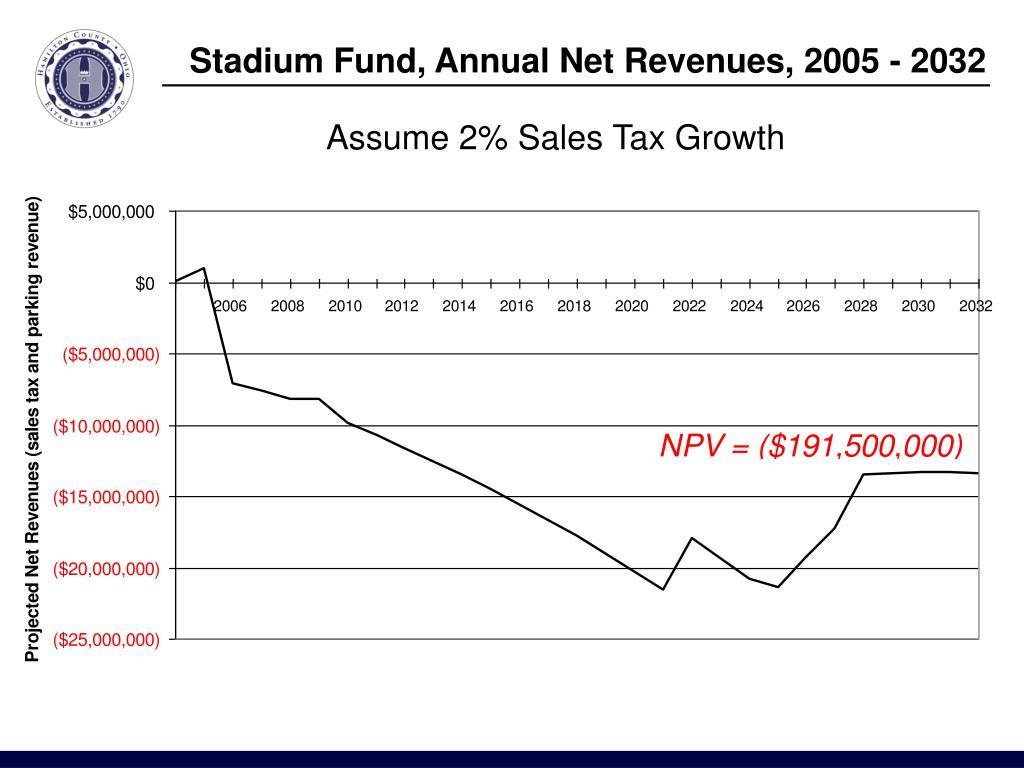 Stadium Fund, Annual Net Revenues, 2005 - 2032