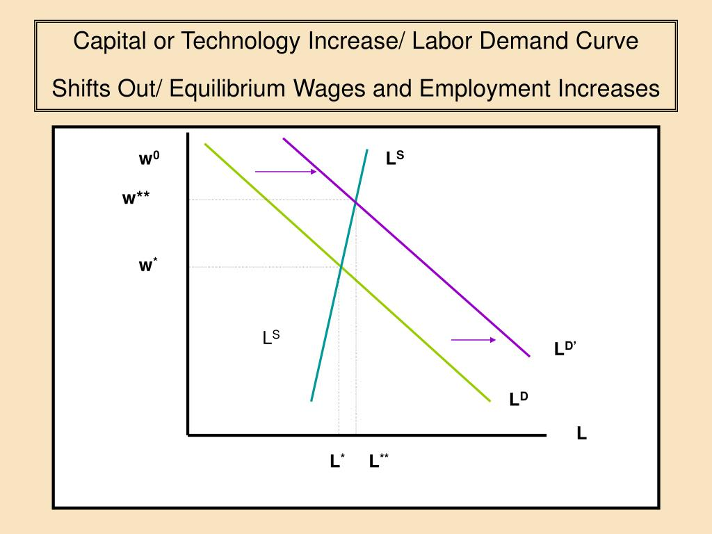 labor demand Labor demand defined before learning the factors that affect labor demand, you must first know exactly what is meant by the term simply put, labor demand is the amount of workers needed to get the job done.