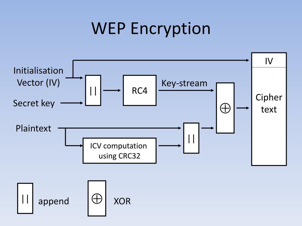 WEP Encryption