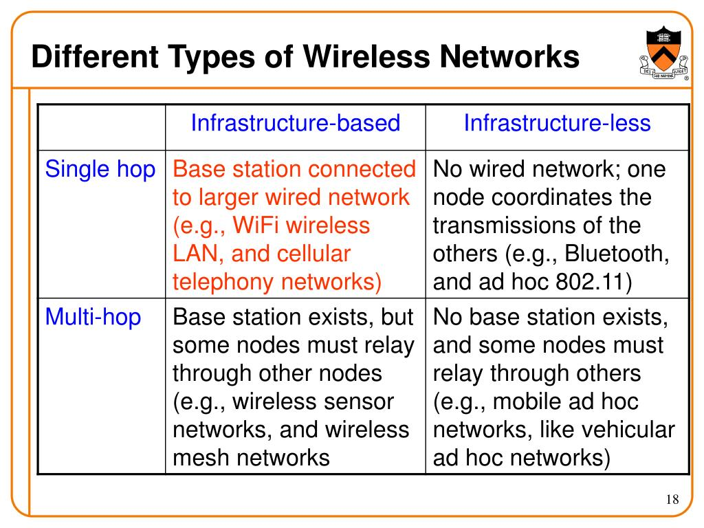 Different Types of Wireless Networks