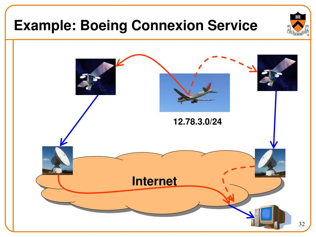 Example: Boeing Connexion Service