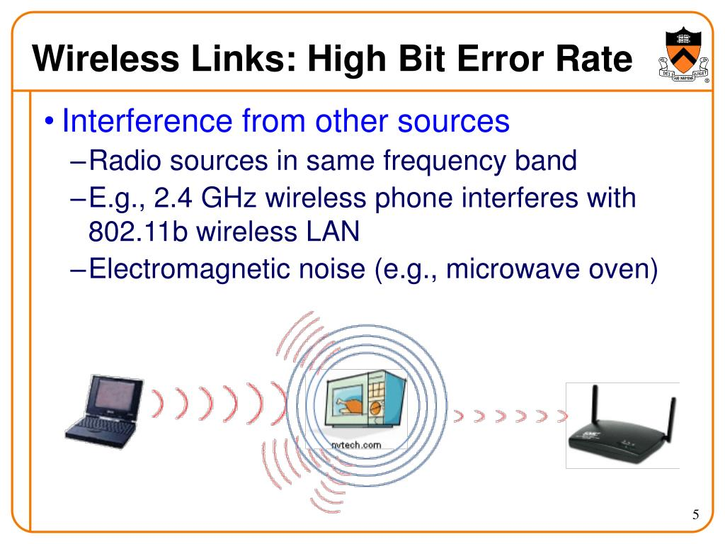 Wireless Links: High Bit Error Rate