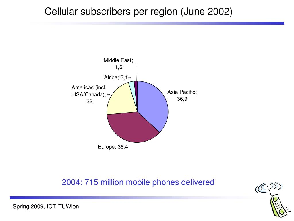 Cellular subscribers per region (June 2002)