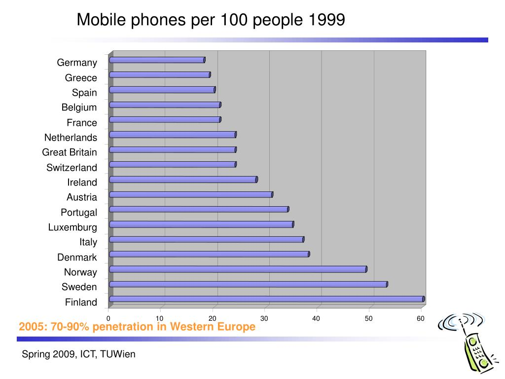 Mobile phones per 100 people 1999