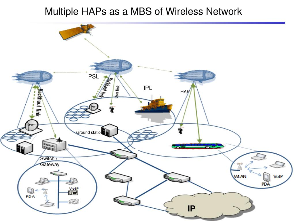 Multiple HAPs as a MBS of Wireless Network