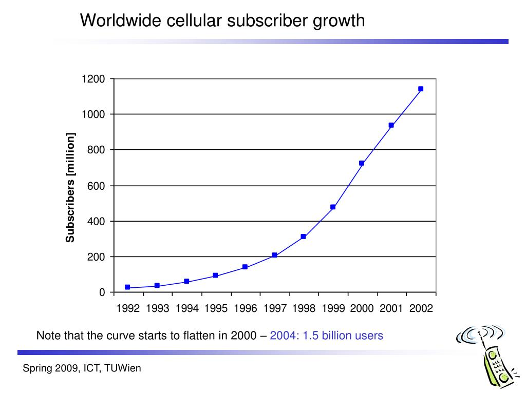 Worldwide cellular subscriber growth