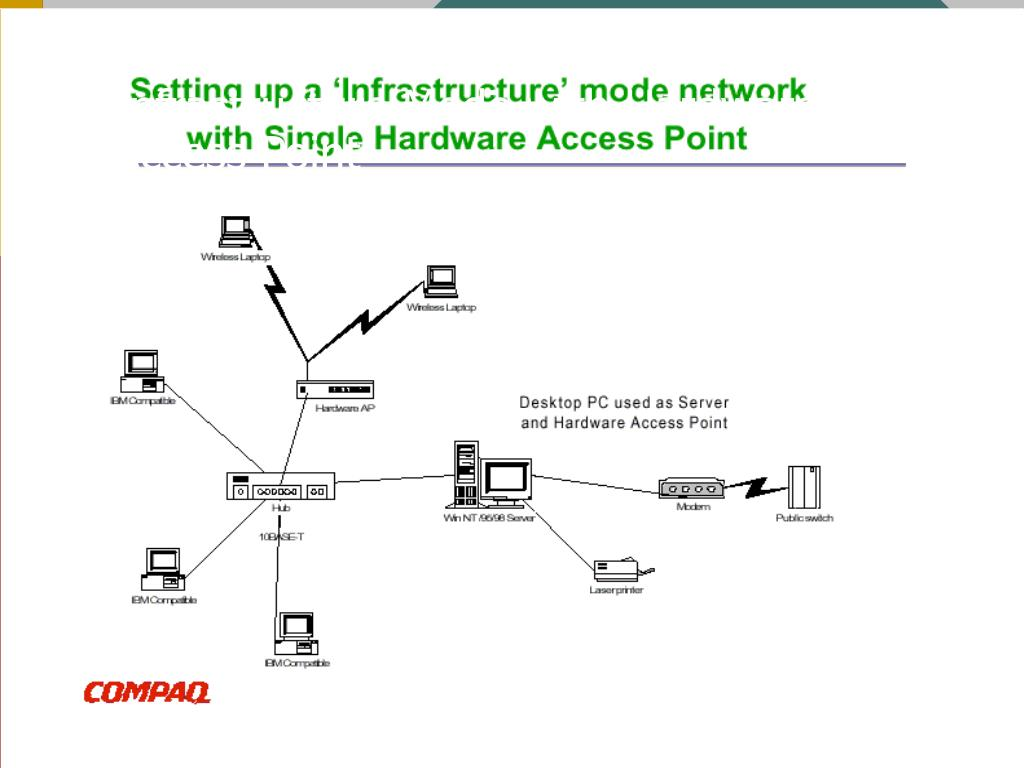Infrastructure Mode with Hardware Access Point