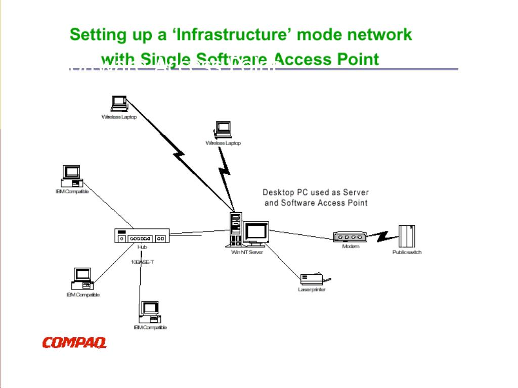 Software Access Point