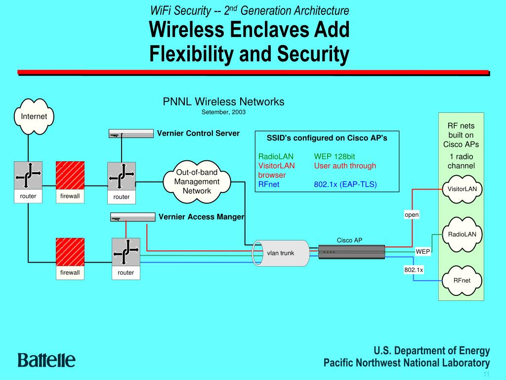 WiFi Security -- 2