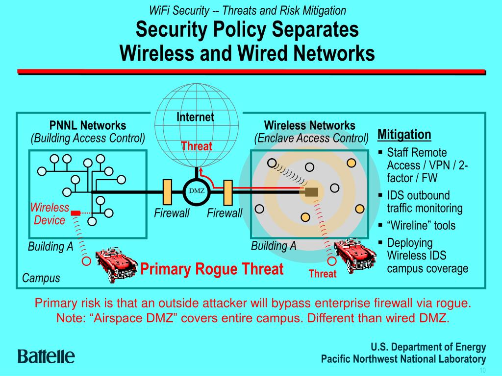 WiFi Security -- Threats and Risk Mitigation