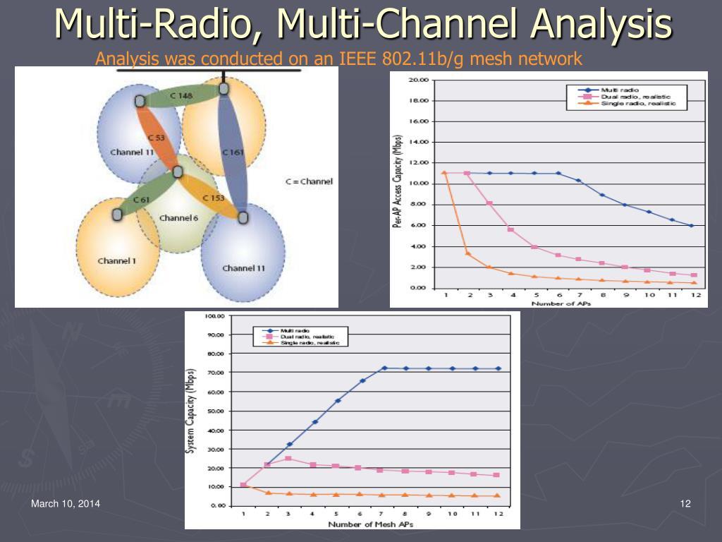 Multi-Radio, Multi-Channel Analysis