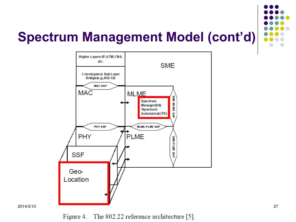 Spectrum Management Model (cont'd)