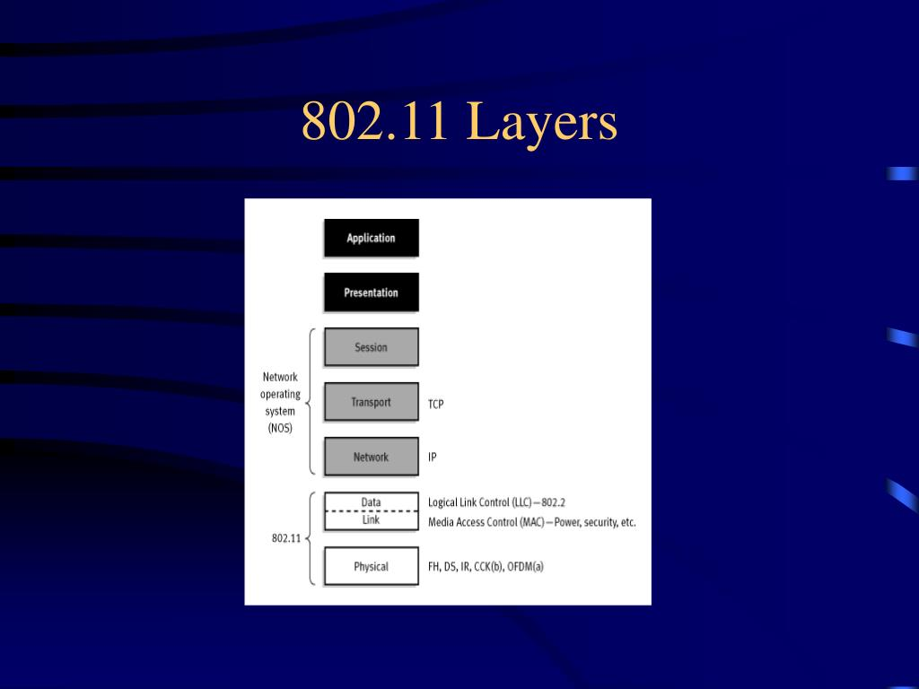 802.11 Layers