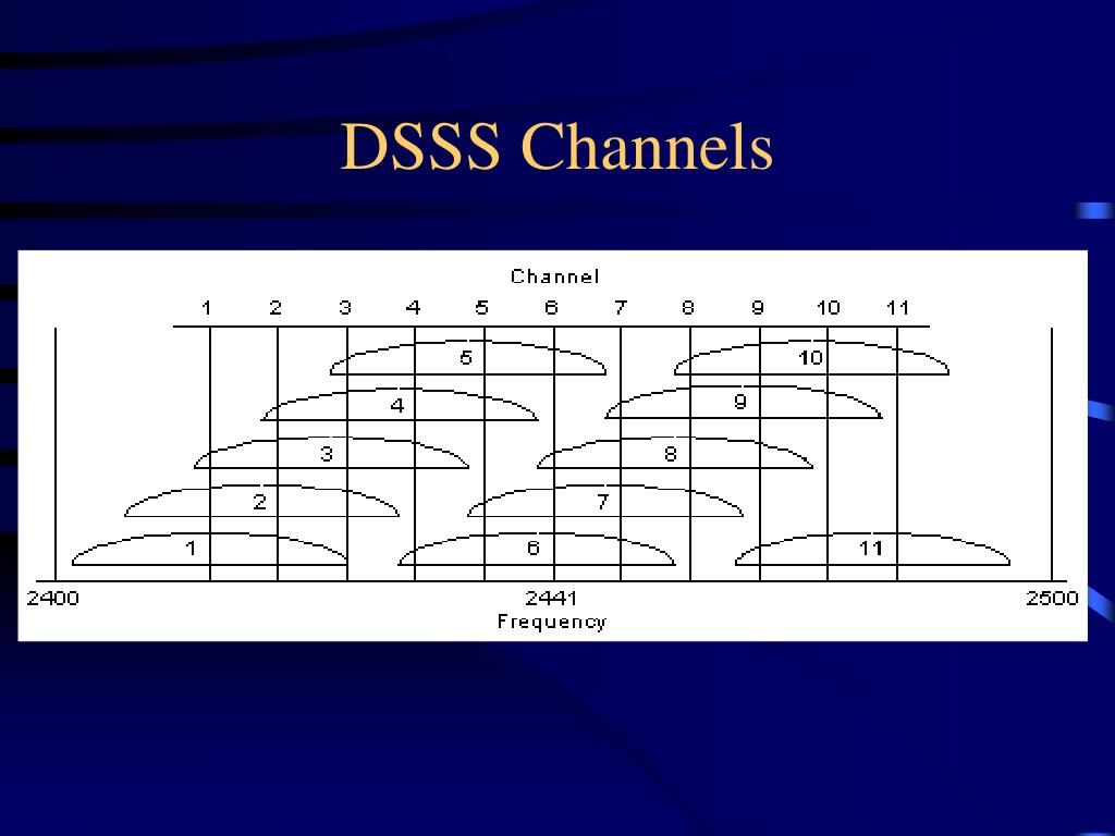 DSSS Channels
