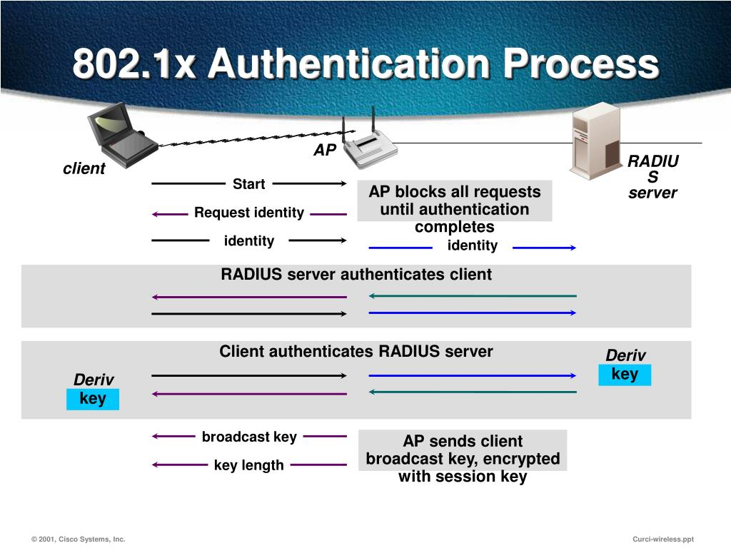 802.1x Authentication Process