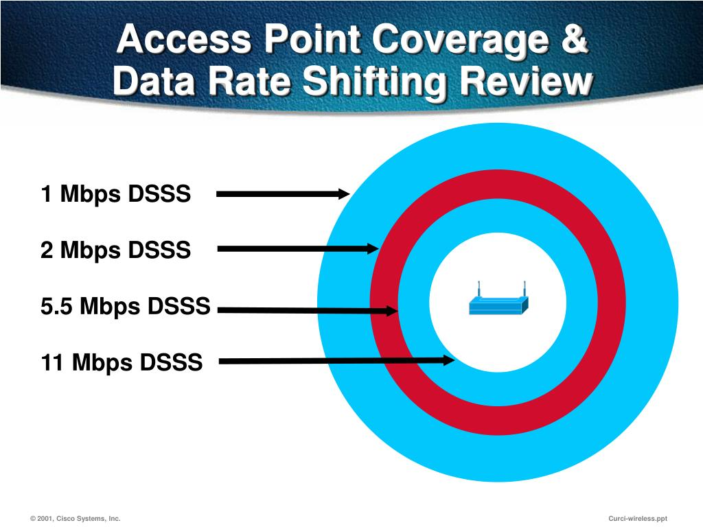 Access Point Coverage &