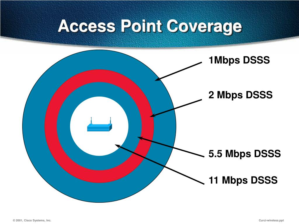 Access Point Coverage
