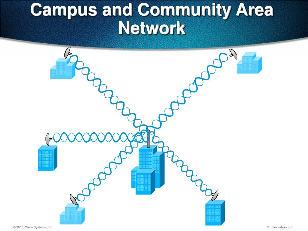 Campus and Community Area Network
