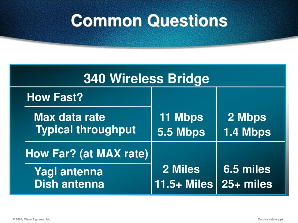 340 Wireless Bridge